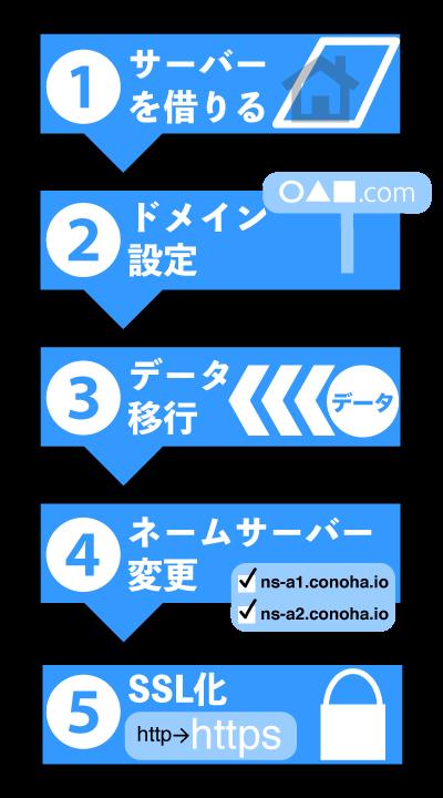 ConoHa Wingサーバー移行
