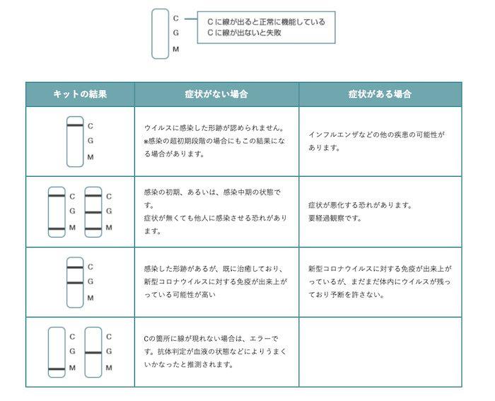 新型コロナウィルス抗体検査の結果推定表